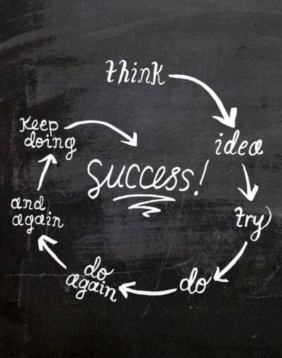 The circle of success for getting started in real estate investing